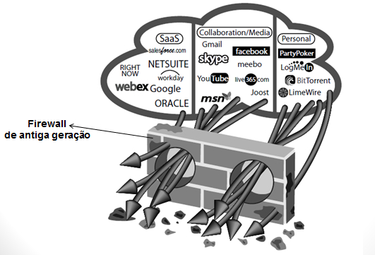 firewall-antigo