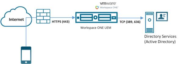 NETDEEP SECURE : Autenticação do proxy com o Active Directory usando LDAP